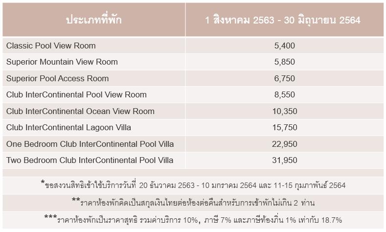 Thai Residence